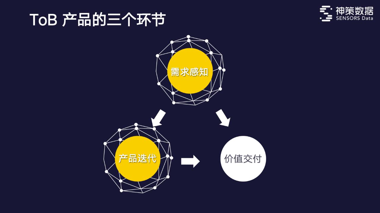 神策数据CEO桑文锋:To B规模化,6年融资6亿+之路| 水滴产品进化营