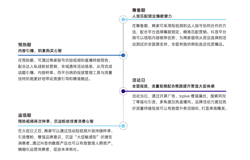 """普浪呢:一文讲清楚抖音电商""""FACT经营矩阵""""模型"""