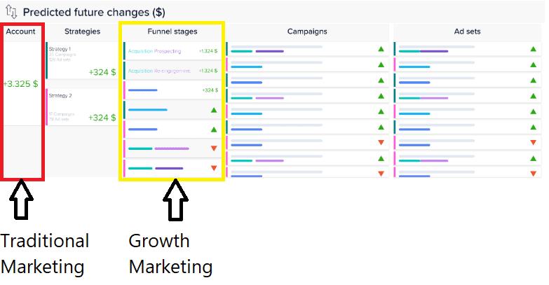 陆易斯:在增长营销策略下,该如何管理广告预算