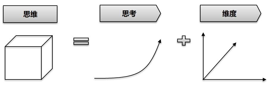 谈思维静态分析和动态分析逻辑和关联