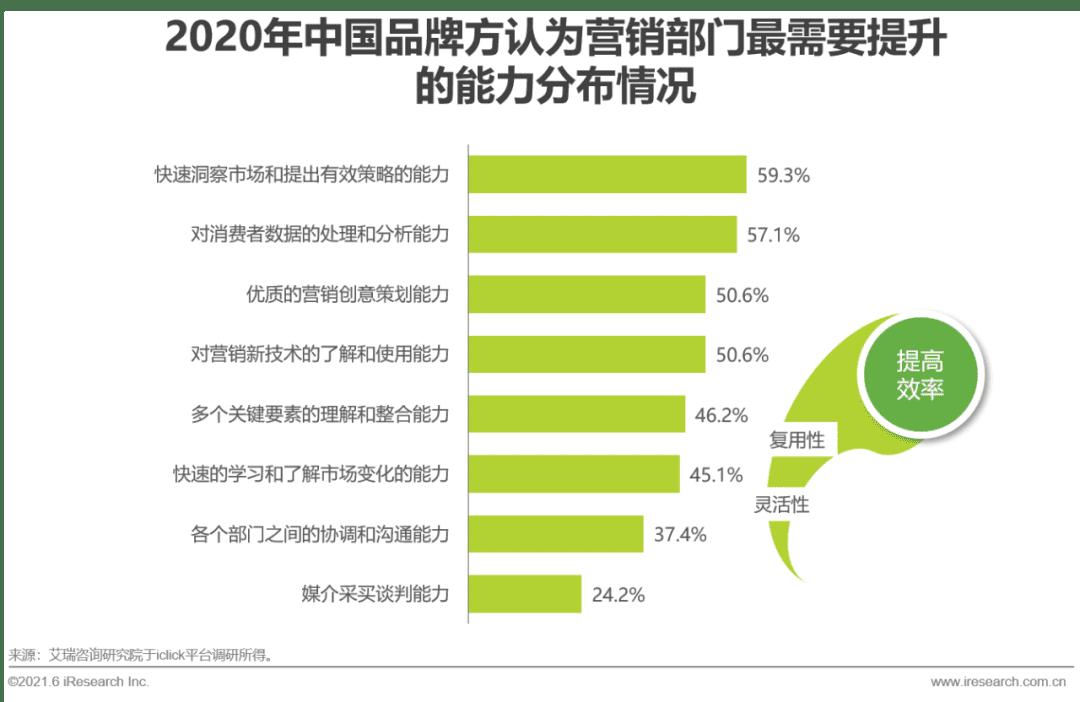 2021年中国品牌用户增长白皮书