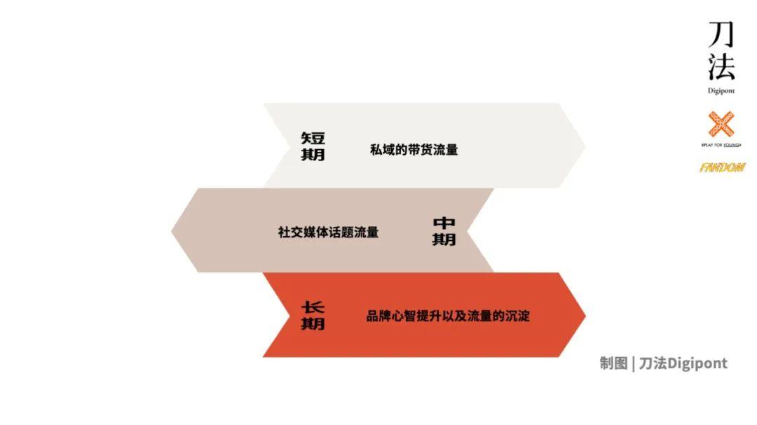 2021明星营销:匹配三层流量结构,实现几何增长