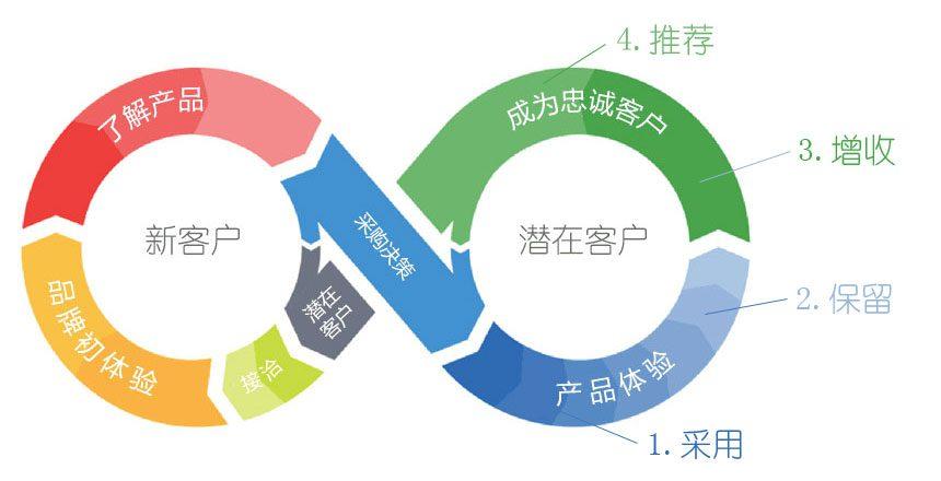 """如何实施""""客户成功""""策略实现企业增长"""
