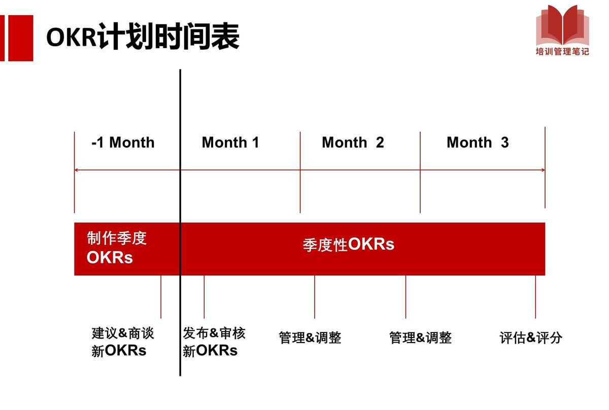 字节跳动都在使用的OKR管理法
