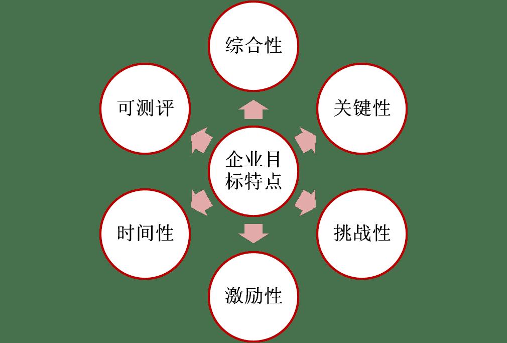 """管理能力提升102:目标管理""""SMART原则""""批判"""