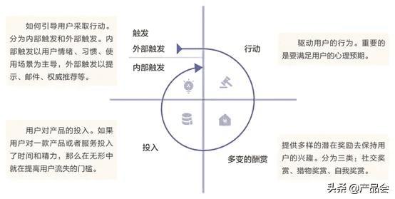 "MVP方法:如何借助""HOOK上瘾模型""开展营销?"