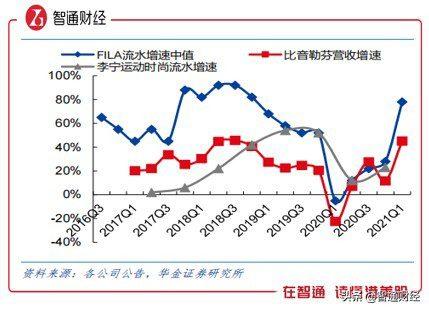 从上半年盈喜公告看安踏,三条增长曲线下未来有多大价值?