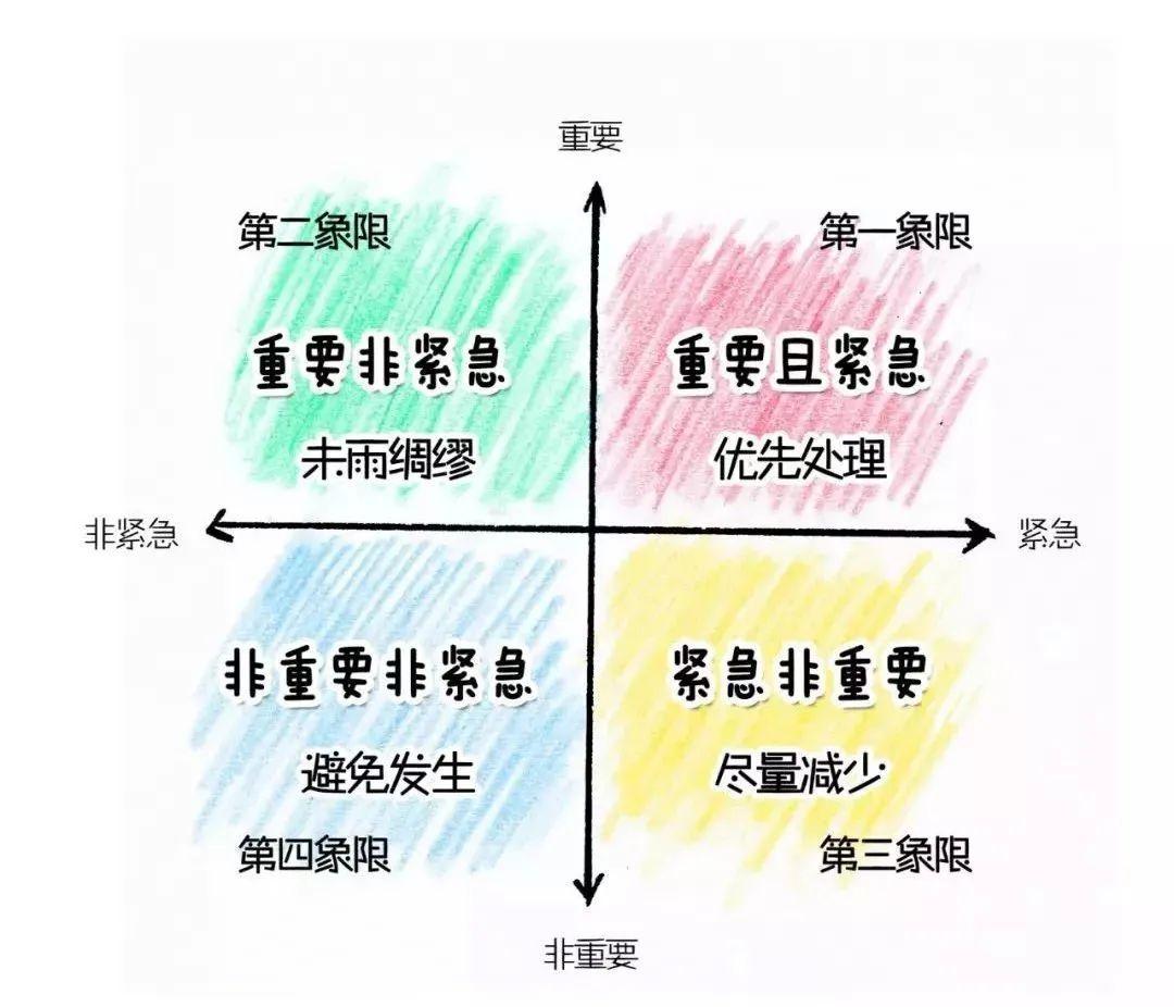 职场经典管理工作模型之MECE分析法