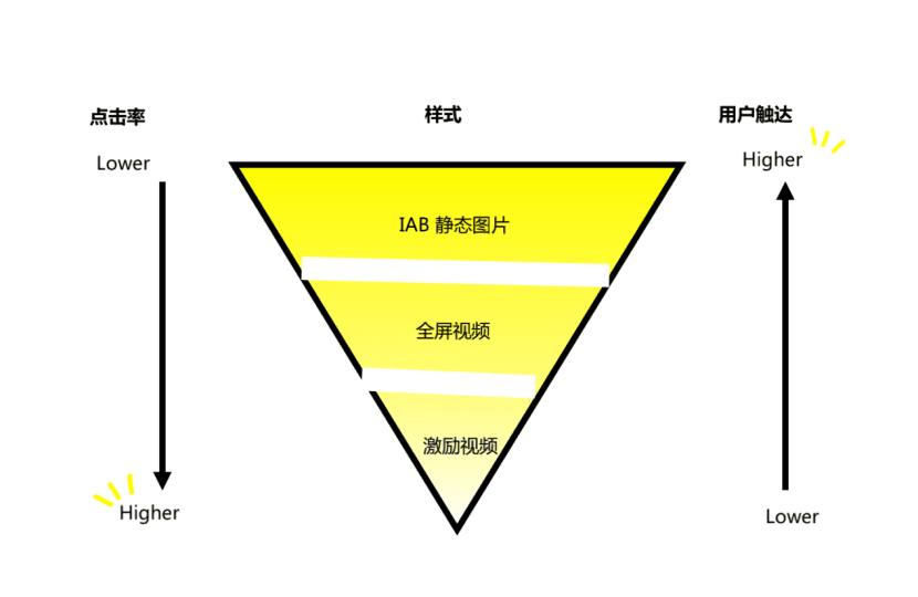 一文看懂:Snap Audience Network的营销投放策略