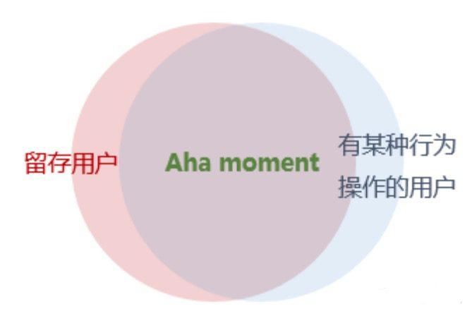 王家郴:什么是 Aha moment、如何找到 Aha moment