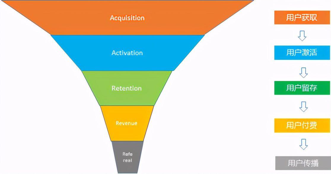 思迈特软件深度讲解:数据分析模型之漏斗分析