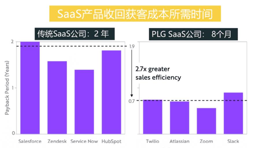 曲卉:SaaS增长新趋势,产品驱动增长PLG|兜里有糖甜
