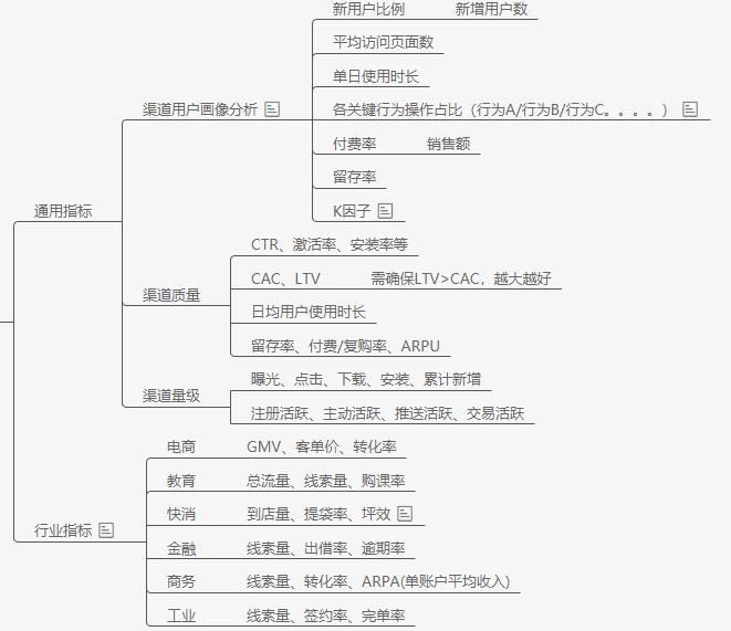 秋神:增长黑客系列——搭建产品数据指标体系|产品叨比叨