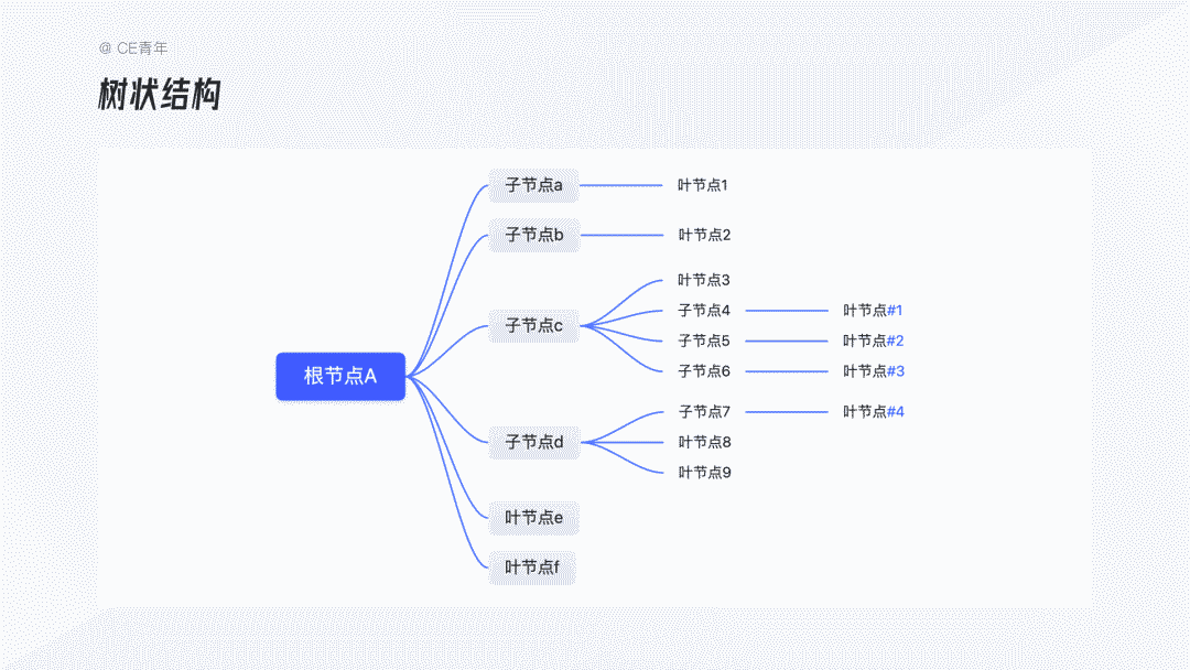 B端设计指南 - 树形选择|CE青年