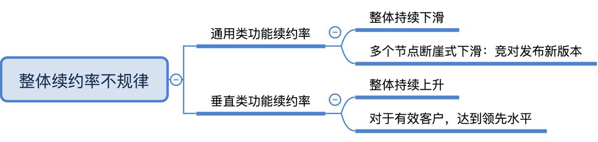 王戴明:不懂这些指标,你就做不出优秀的SaaS产品|ToB老人家