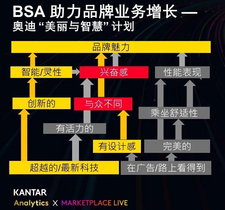 品牌结构分析模型(BSA)让奇迹变得可以复制 凯度