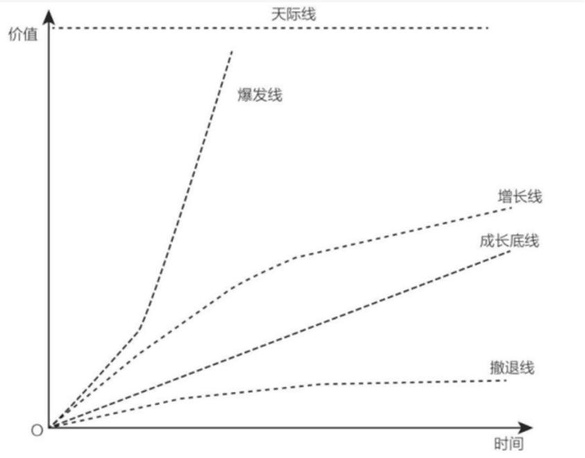 王赛:A/B测试应当成为一种企业增长行为