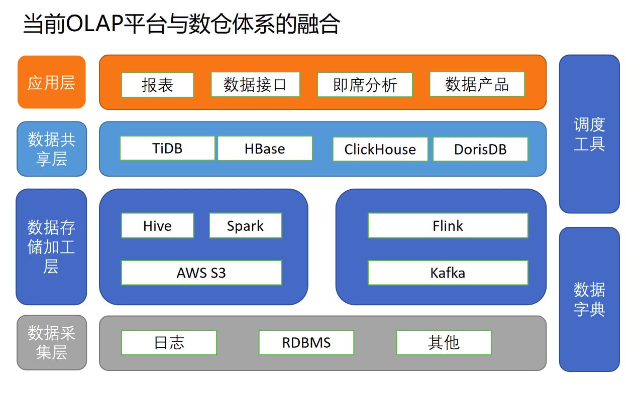 小红书数据仓库架构师 @ 吴浩亮:小红书引入DorisDB构建全新统一的数据服务平台