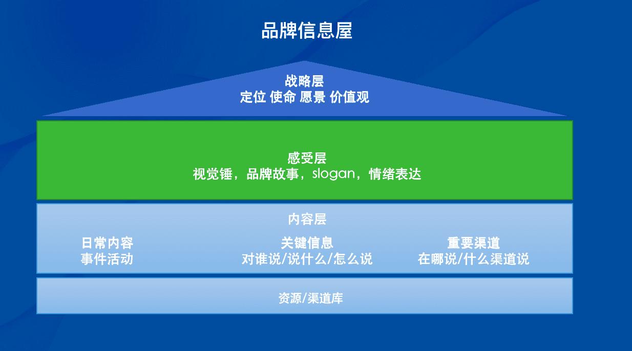 王智远:品牌内容营销指南