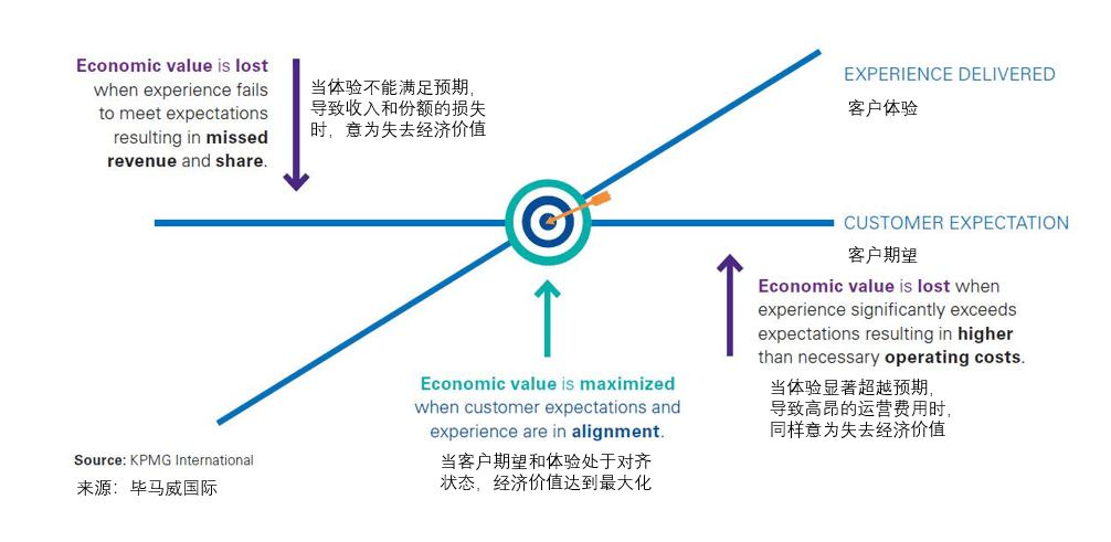 刘乐:《订阅营销》第7、8、9章译文|To B CGO