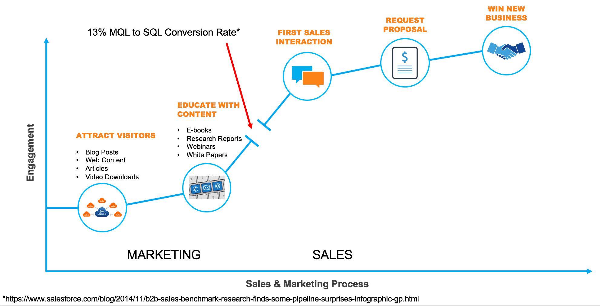 B2B市场与销售部门如何愉快地协作 时光笔记簿