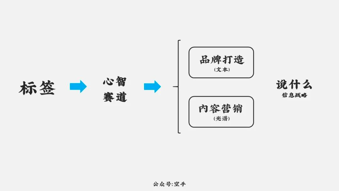 空手:增长的算法与品牌思维模型