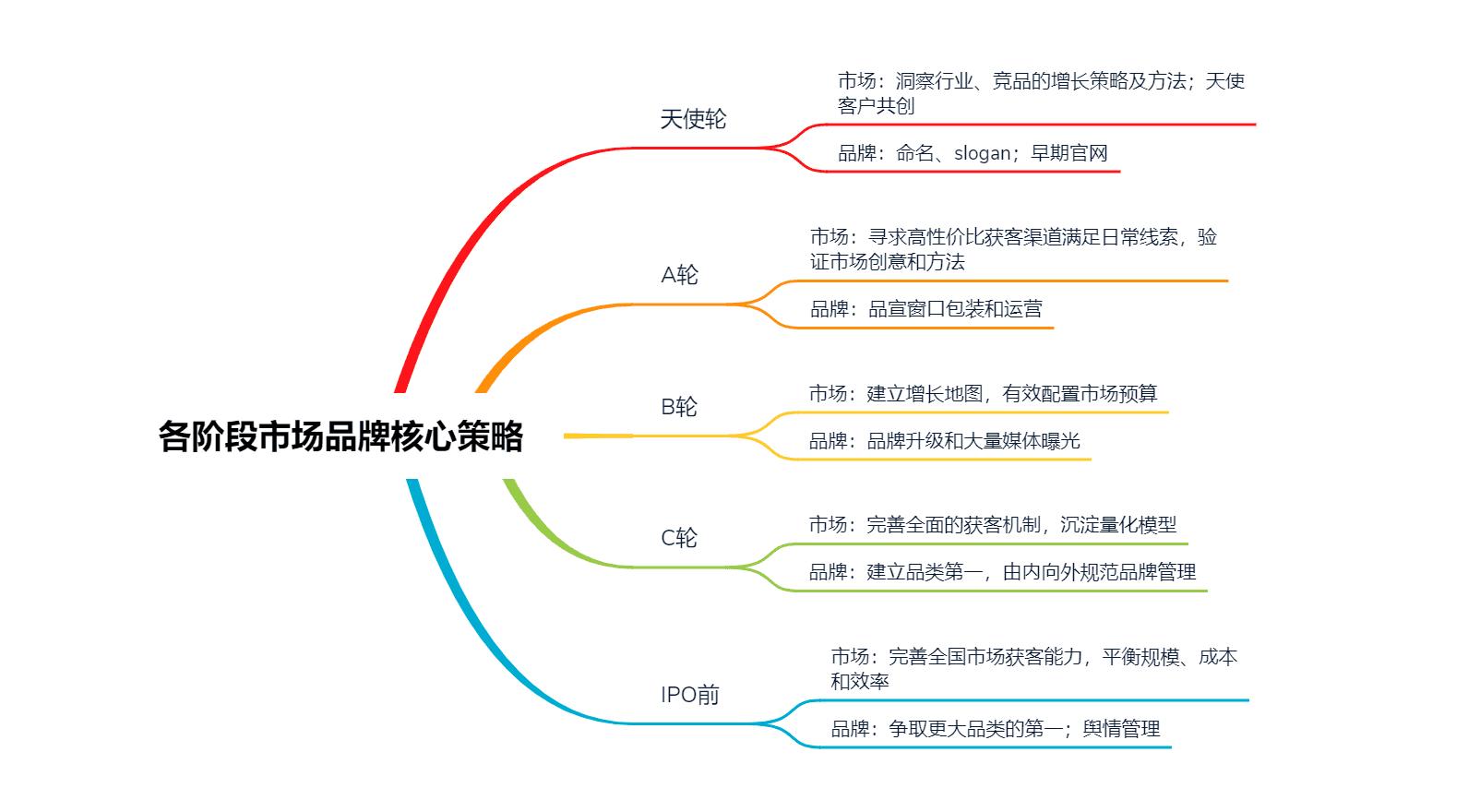 沈立昀:To B市场总监的IPO之路|To B CGO