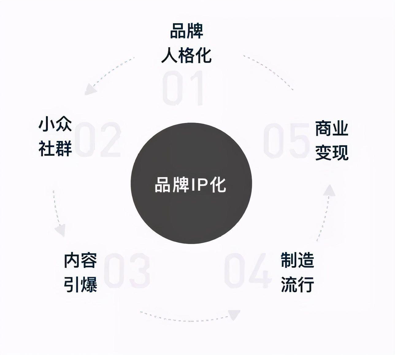 青蓝互动:互联网营销联动之下,品牌IP的圈层化你赶上了吗?