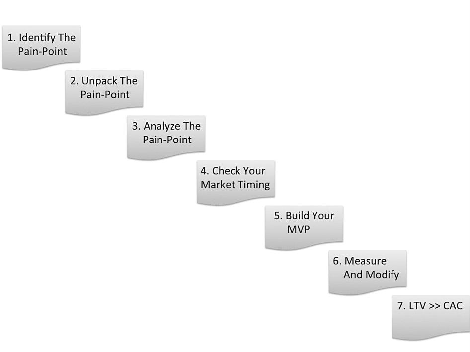 「妙手数评」实现产品市场匹配(PMF)的七个步骤