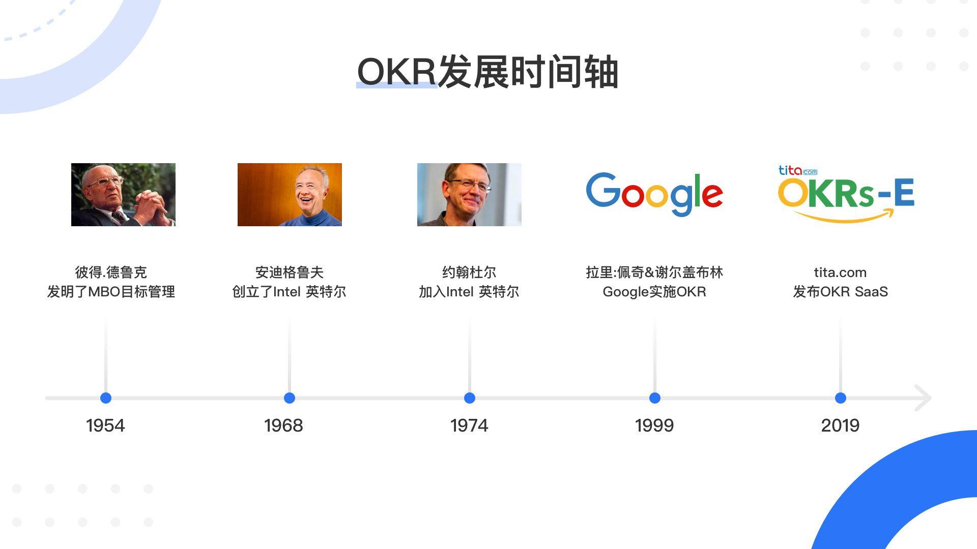 风靡互联网大厂的目标管理法,除了OKR还有SMART