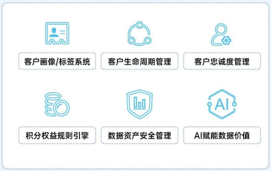 赛诺贝斯银行营销数字化解决方案,助力运营突围与增长