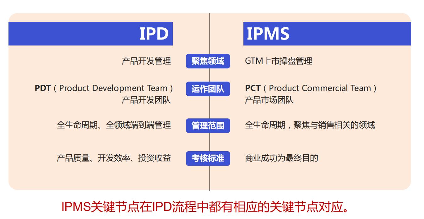 华为终端产品GTM流程和IPMS流程体系的核心理念和运作实践
