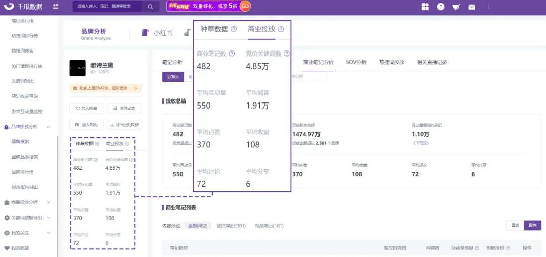 小红书投放:竞品笔记拆解,3招抢占流量份额