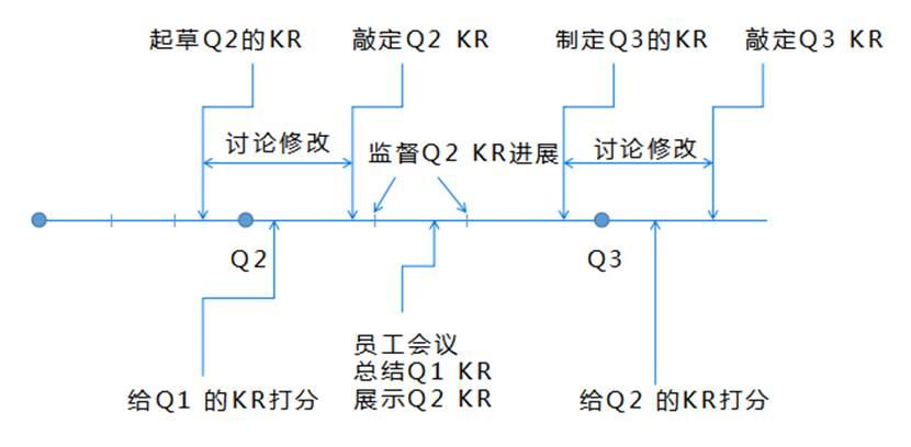 AskForm分享:OKR操作流程(附图示)