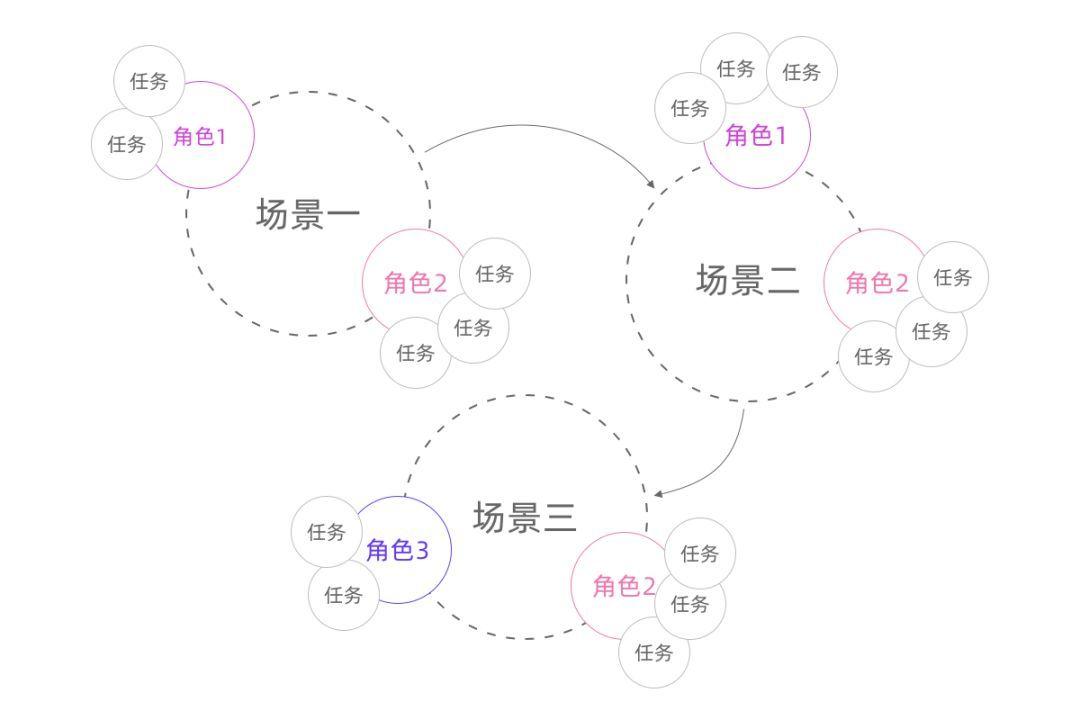 4 + 3,探索如何在To B领域找到AI产品的PMF