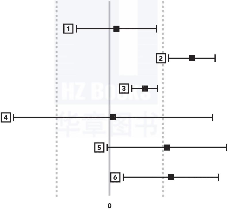 一个案例、6个步骤全程详解A/B测试,看这篇就够了