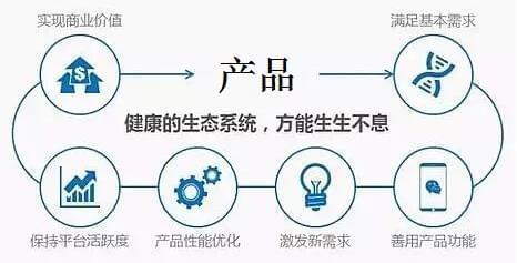 互联网创业:先搞清楚商业模式