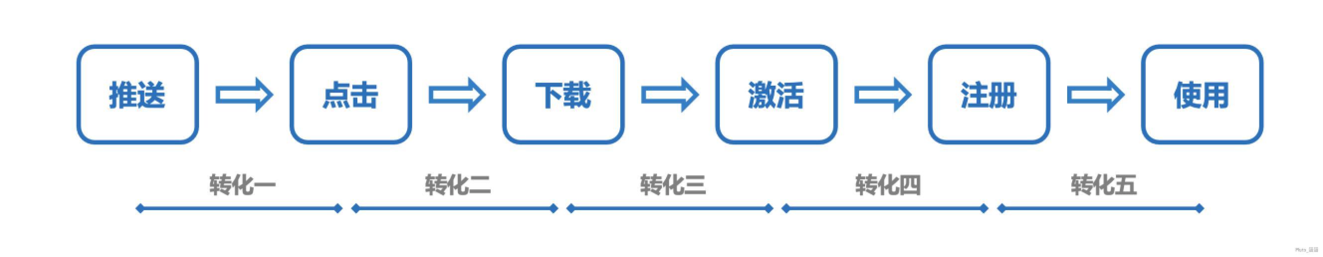 用户运营之道:如何深挖推送的价值——极光UMS产品体验