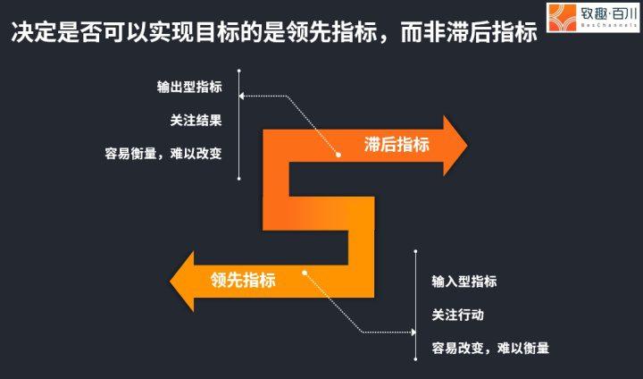 科技SaaS行业如何设置PMF(产品市场匹配)指标?