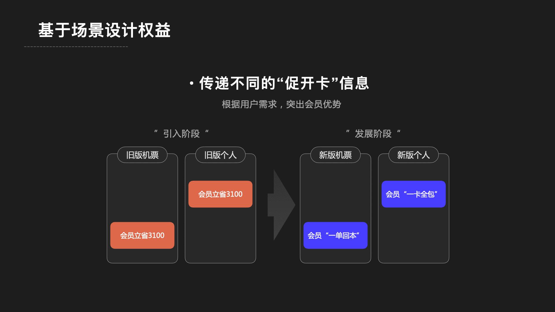 项目复盘:付费会员增长设计
