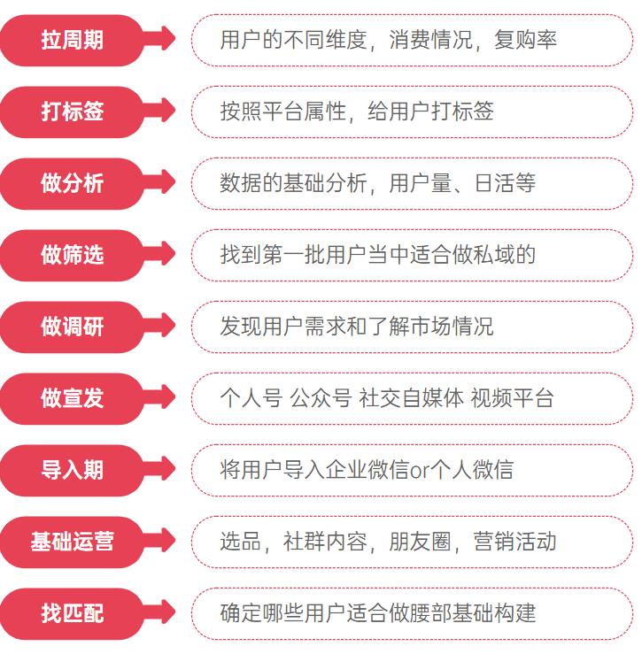 私域营销:告别流量思维打造「超级用户」,私域用户经营的4个策略