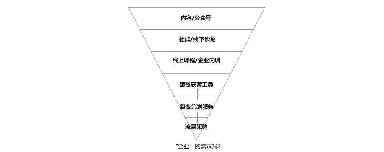 鉴锋:B端增长,有哪些思路和具体方法?