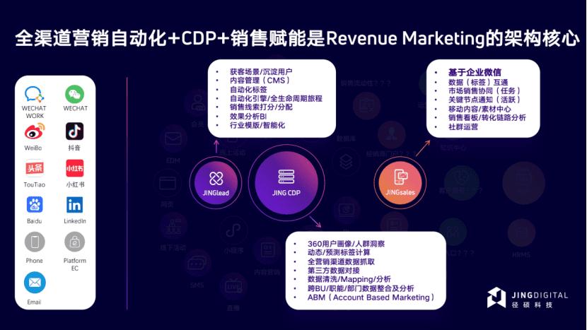 专访JINGdigital CEO洪锴   聚焦B2B MarTech赛道,径硕科技如何支撑起连续5年高速增长?