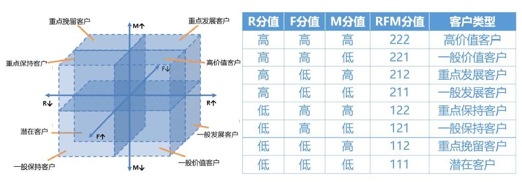 精细化运营神器:RFM用户分层