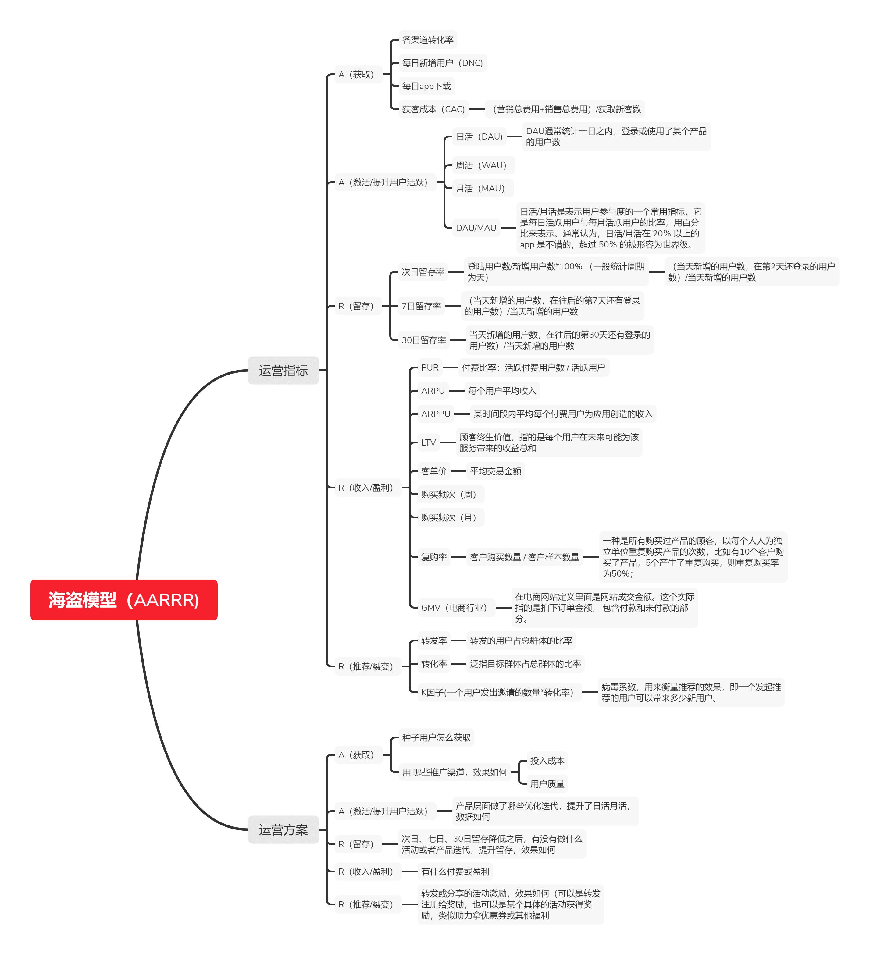 基于AARRR模型分析产品运营