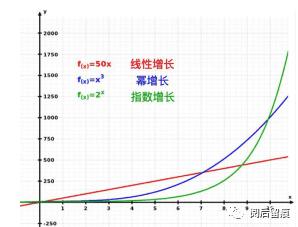 思维模式1:指数增长