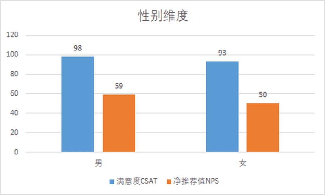 一文明了NPS净推荐值和CSAT满意度的区别与联系