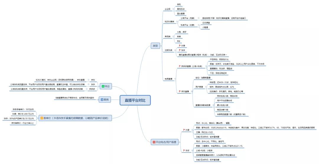 鉴锋:SaaS和ToB工具类产品怎么设计私域流量裂变体系