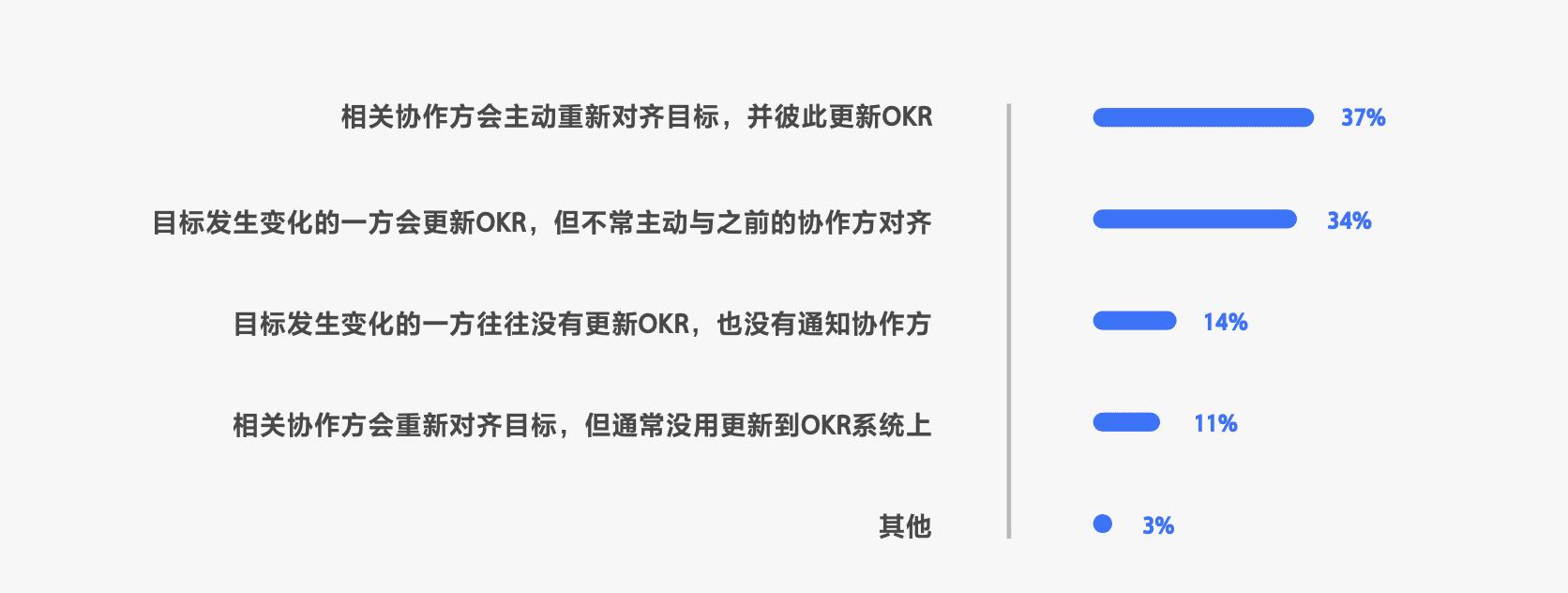 """用OKR的,其实有一半是""""传统企业"""""""