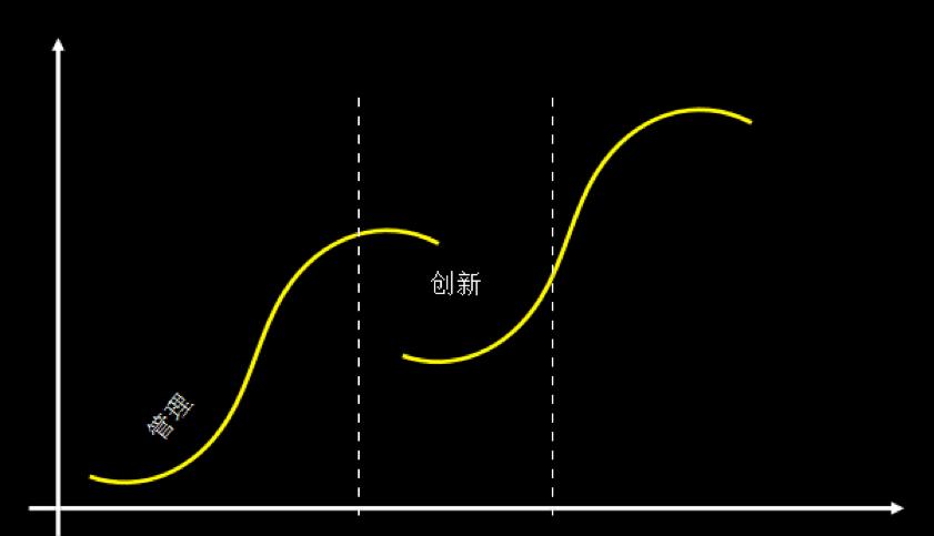 增长模型参考